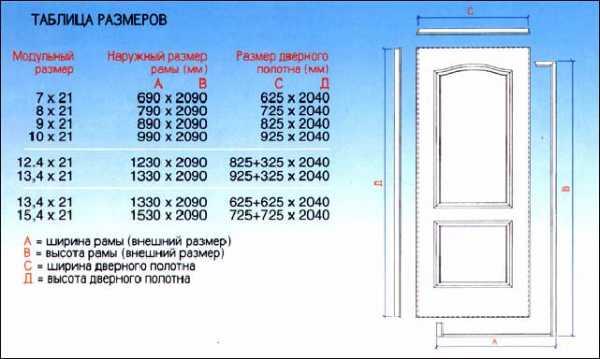 размер дверного проема для входной двери