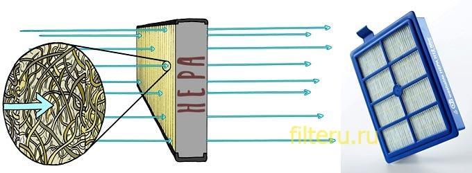хепа фильтр