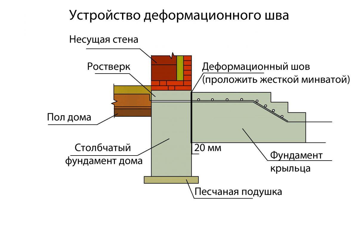 глубина промерзания грунта в калужской области