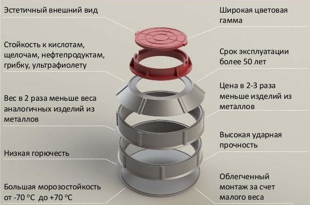 Полимерпесчаный колодец: достоинства и недостатки + особенности устройства