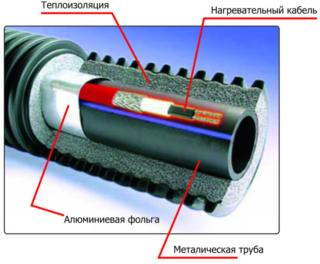 Как утеплить водопроводную трубу своими руками - способы утепления