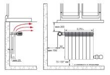 радиаторы в пол