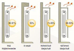 Как рассчитать мощность радиатора отопления: расчет тепловой мощности одной секции радиатора, фото и видео подсказки
