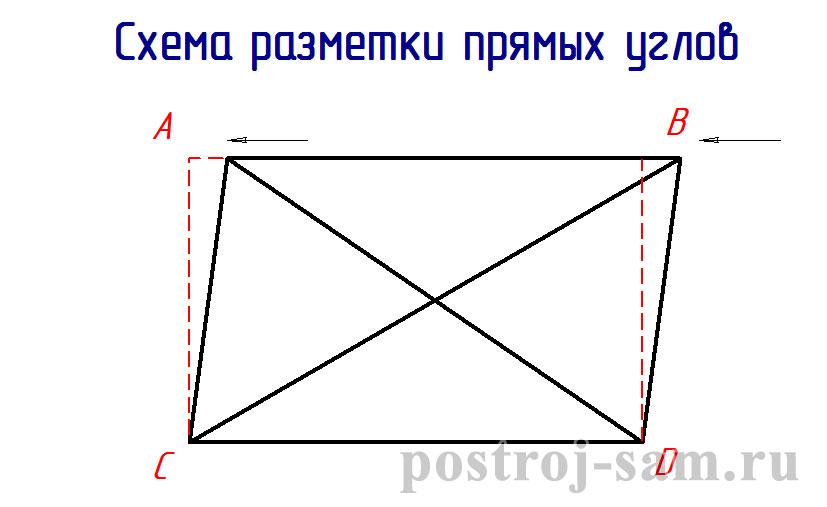 как правильно выставить диагональ фундамента