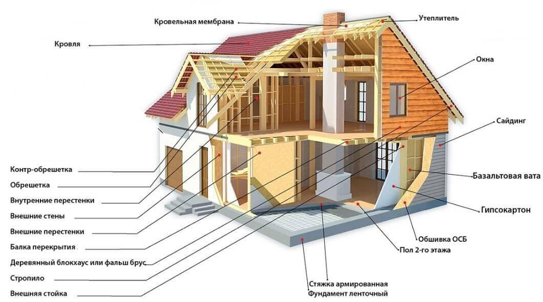 Проекты домов и коттеджей: особенности, виды, стоимость