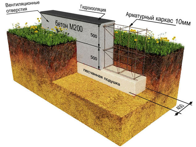 Заливка бетона в опалубку: методы. сроки и правила распалубки