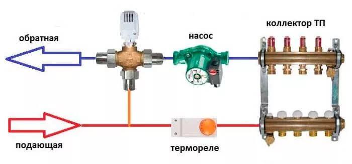 трехходовой смесительный клапан для теплого пола