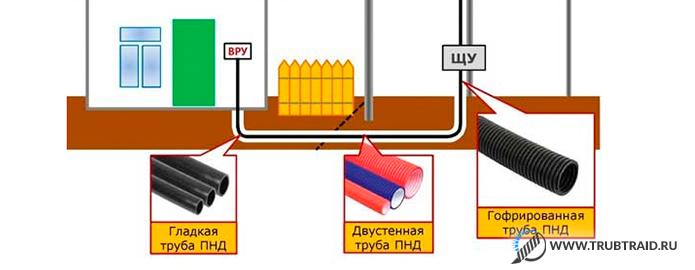 прокладка кабеля в металлической трубе
