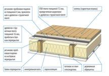 Деревянные двутавровые балки перекрытия и стропильной системы