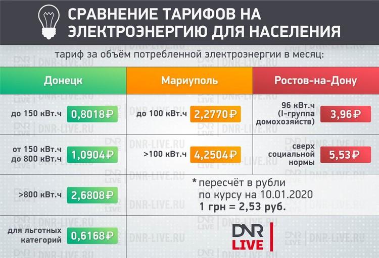 Тарифы на электроэнергию в москве 2020 | личный кабинет мосэнергосбыт