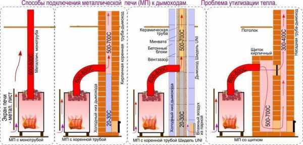 Трубы для бани, дымоходы для печей банных дровяных: устройство, схема и диаметр, какие лучше, где своими руками ставить шибер