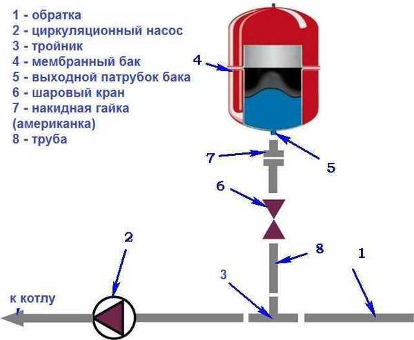расширительный бачок для отопления закрытого типа установка