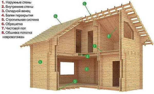 Экология дома. рекомендации по созданию экологически чистого дома. безопасный дом