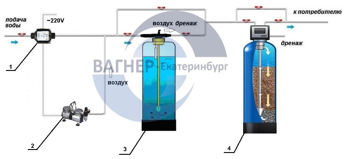 Очистка воды в домашних условиях » народные средства и народные рецепты