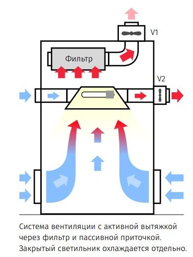 Гроубокс своими руками: этапы изготовления