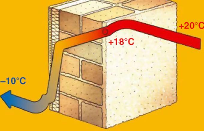 Как рассчитать теплопотери частного дома?