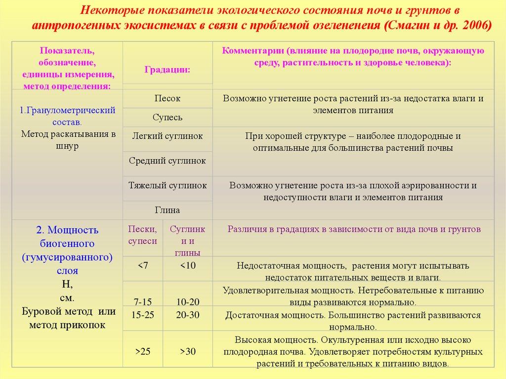 Сероземы: что это такое, характеристика почв, где и как образуются на почвообразующих породах, классификация