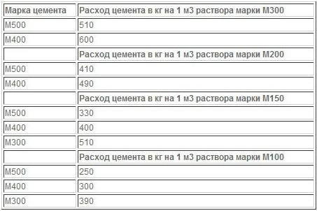 Расход цемента на 1 куб бетона: таблица пропорций для приготовления