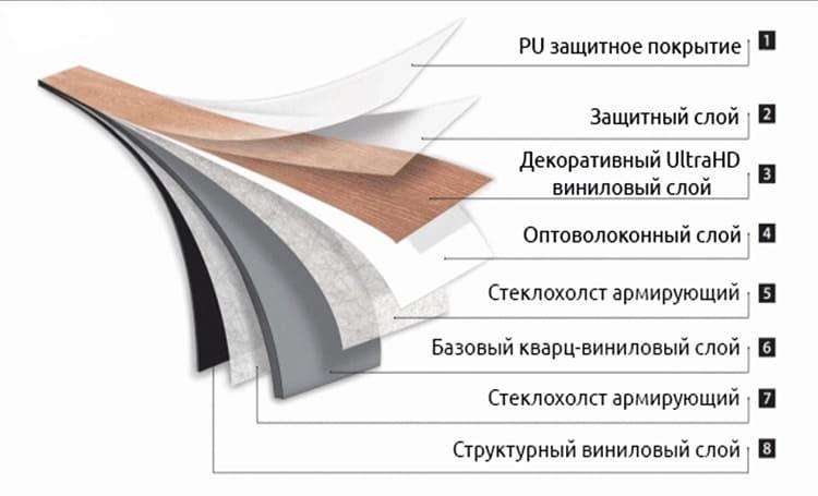 Кварц-виниловый ламинат: что лучше выбрать – доски или кварцвиниловую плитку, в чем особенность полов из кварцвинила с замковым кремлением, отзывы