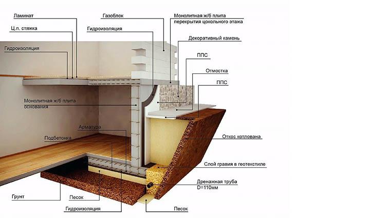 цокольный этаж определение