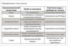 Определение состава почвы: тип почвы, механический состав, способы определения