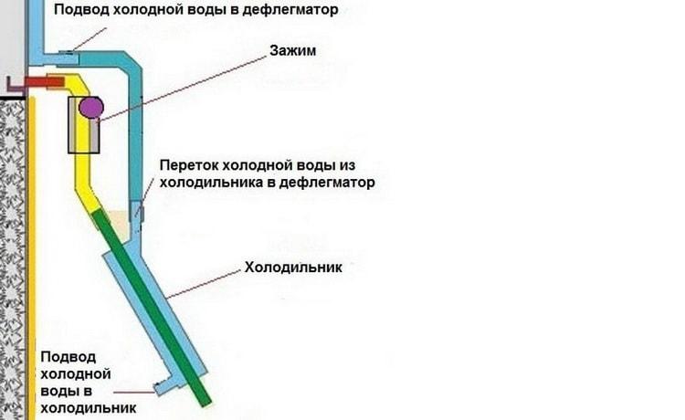 как сделать ректификационную колонну своими руками