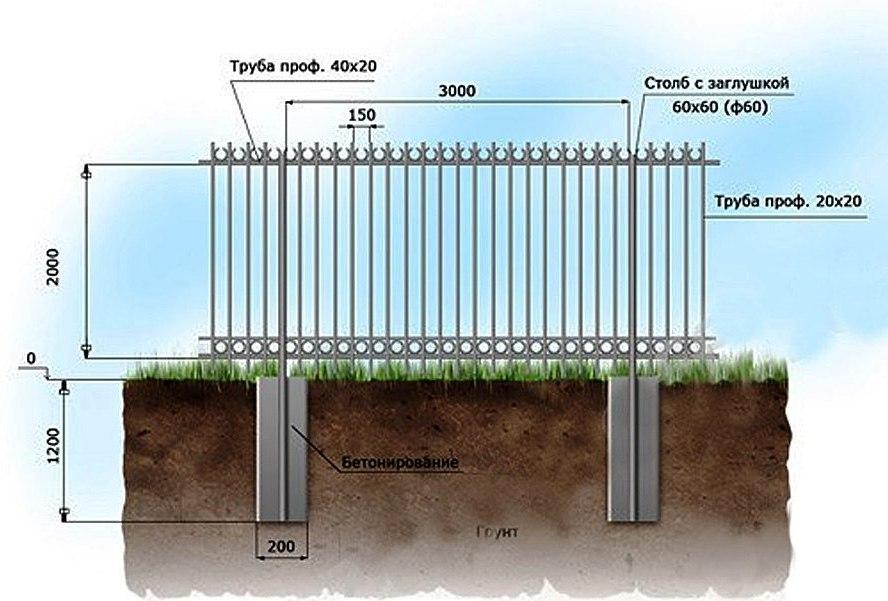 Фундамент под забор своими руками: глубина, особенности, пошаговая инструкция