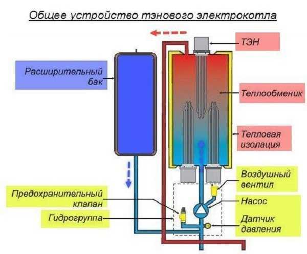 Изготовление электрокотла «скорпион»
