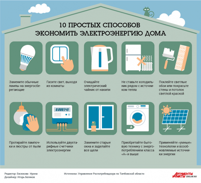 Способы экономии электроэнергии - electriktop.ru