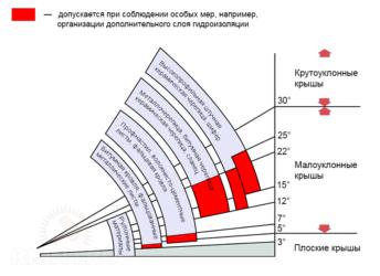 Как рассчитать угол наклона крыши - полная инструкция