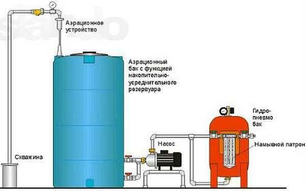 как очистить загрязненную воду