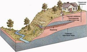 Как найти воду на участке и глубина залегания слоев