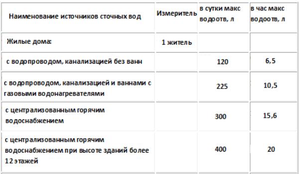 Союздомстрой. расчёт баланса водопотребления и водоотведения сп 30.13330.2016. расчет потребности воды. расчёт воды потребляемой в коттедже. вода для коттеджа. лимит для предприятия.