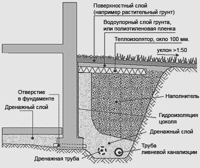 водоотводные трубы