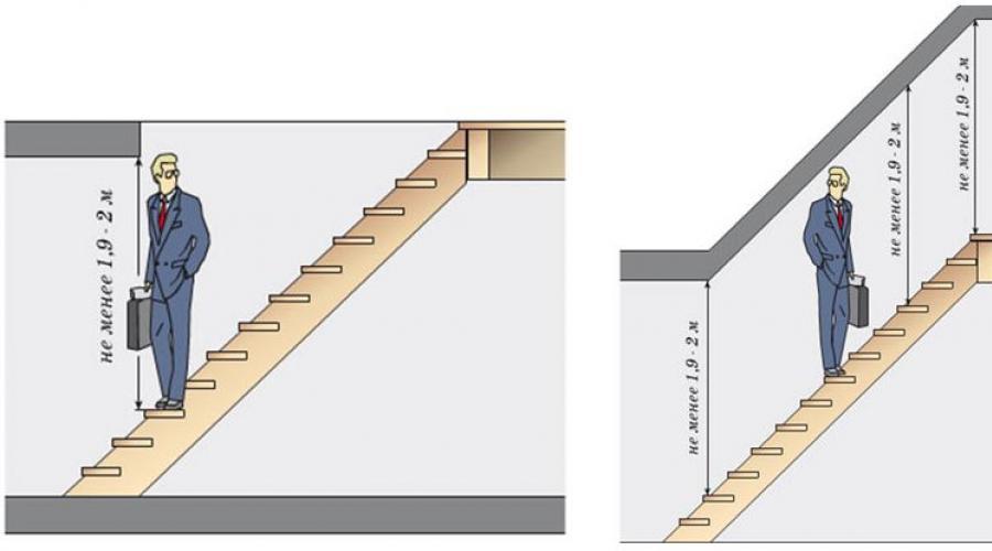 Обзор программ для проектирования лестниц, которые можно скачать бесплатно