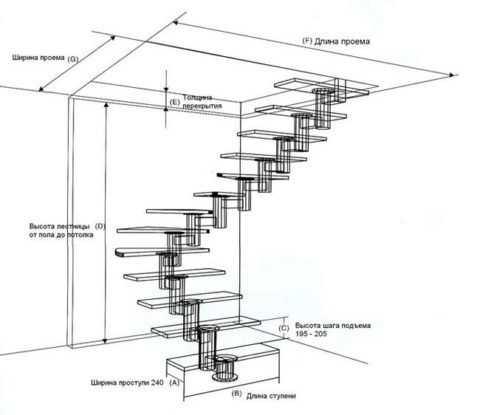 Деревянные винтовые лестницы своими руками: размеры и чертежи