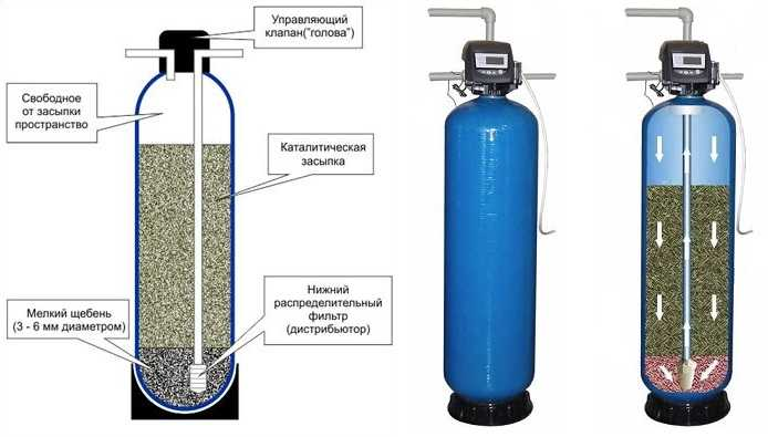 Какой фильтр для воды под мойку лучше выбрать и установить?