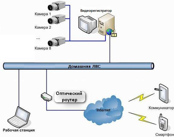 Системы видеонаблюдения для частного дома - установка видеонаблюдения в коттедже