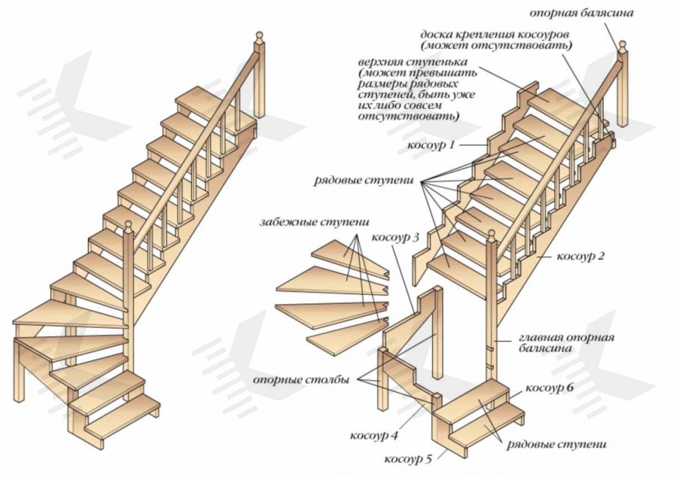 как сделать лестницу