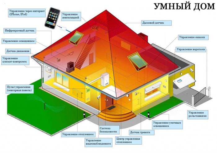 Система умный дом для квартиры и загородного дома