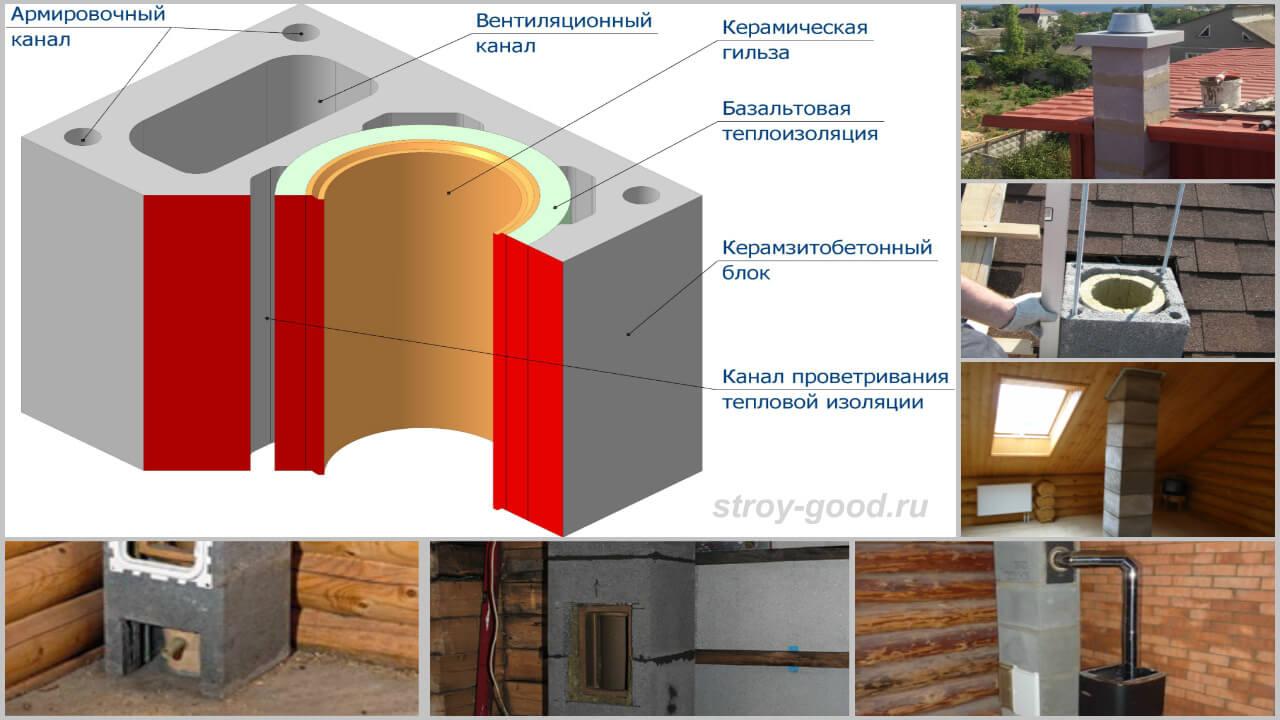 Печь для бани из трубы: какие печки бывают, что нужно знать перед изготовлением печи в баню