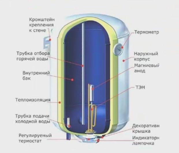 электрическая колонка для нагрева воды