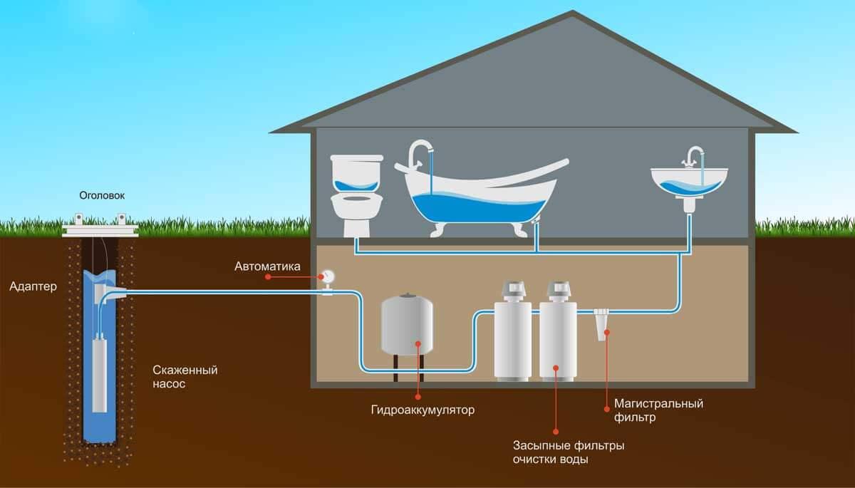 фильтр для воды в дом