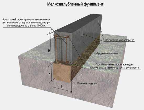 Стоимость фундамента под дом 10 на 10 с цокольным этажом или подвалом