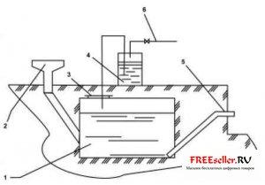 Технология производства биогаза из навоза, полный цикл