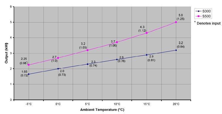 Отопление частного дома тепловым насосом: виды насосов, принцип работы