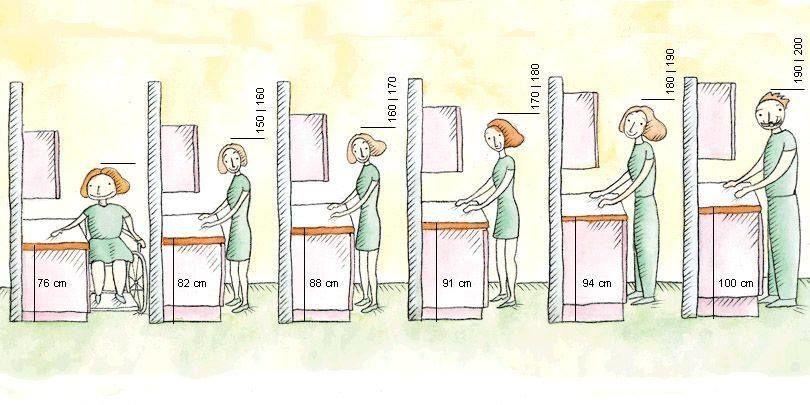 Стандартные размеры кухонных шкафов: разбор основных параметров