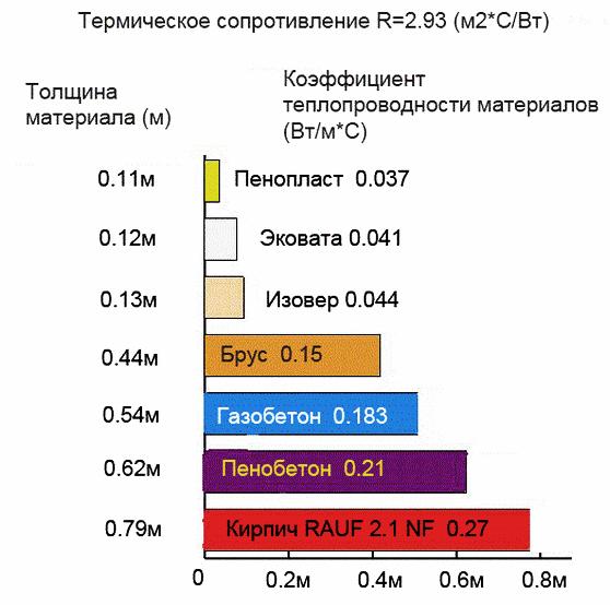 Теплопроводность строительных материалов, что это, таблица