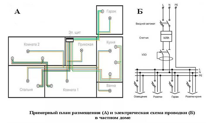 Схема электропроводки в загородном доме. схема электрики в частном доме и коттедже.