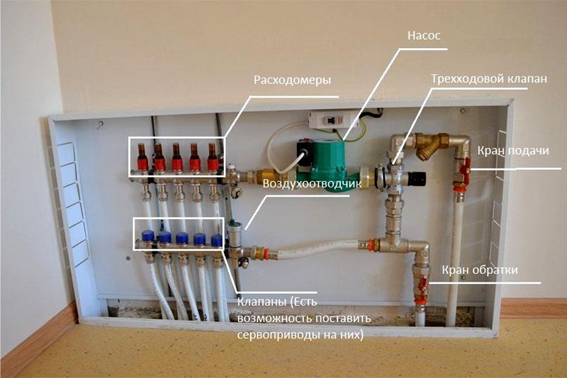 Зачем нужен термостатический клапан для теплого пола – принцип работы и правила выбора